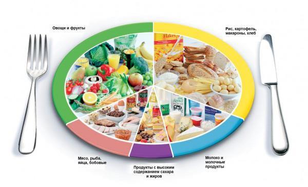 Принципы правильного питания при геморрое